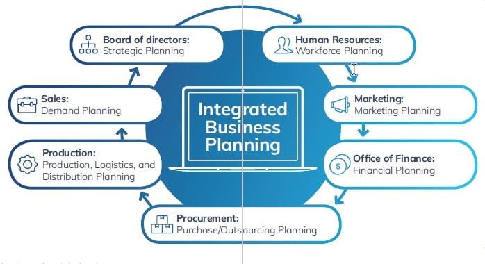 BOARD y la Planificación Empresarial Integrada